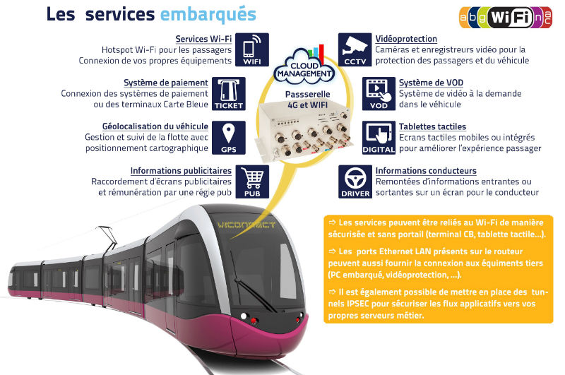 wifi embarqué train transport ferroviaire